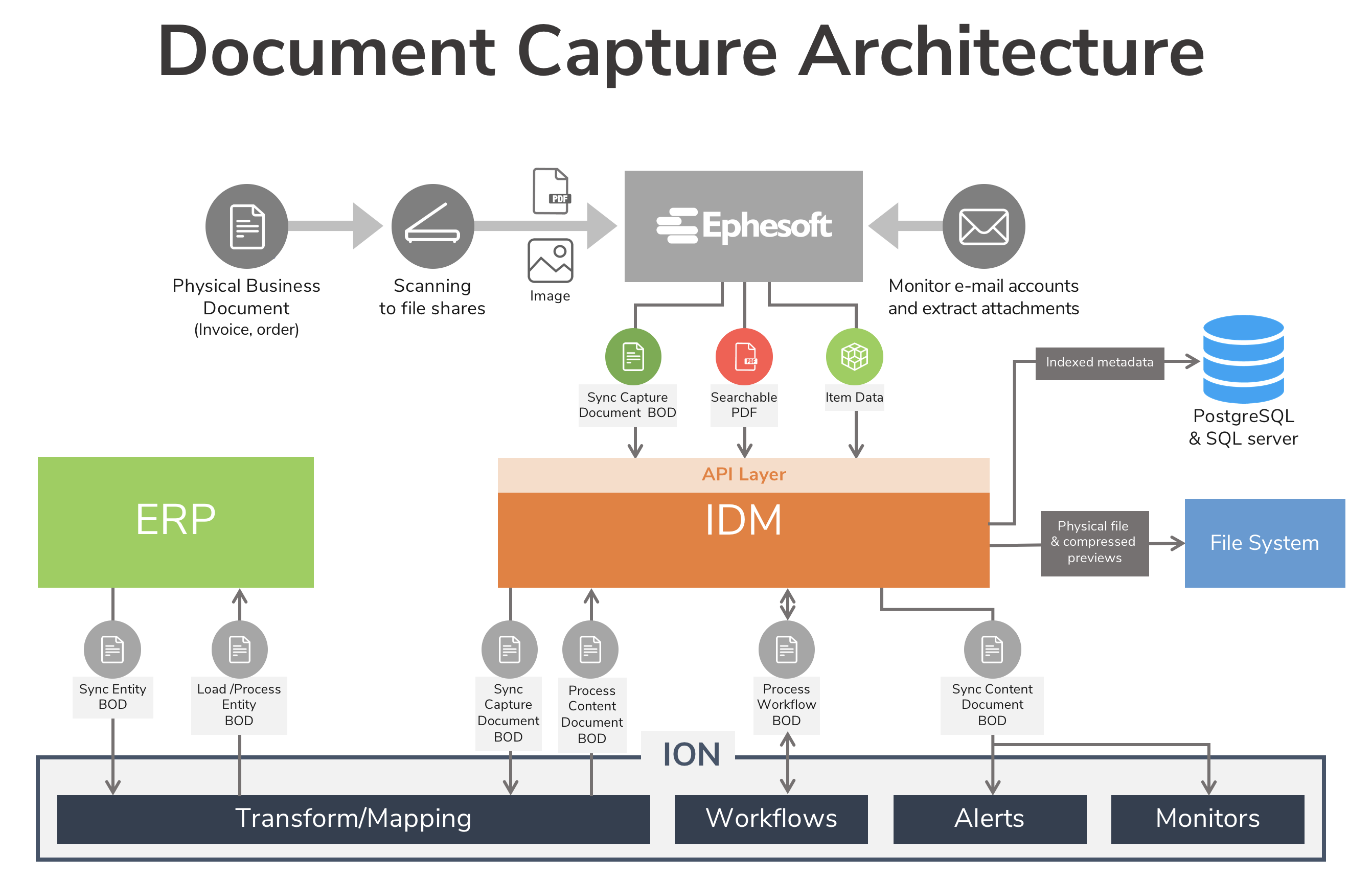 Infor Document Management mit Ephesoft