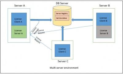 400px-3.1.1.0_License_Server_10001