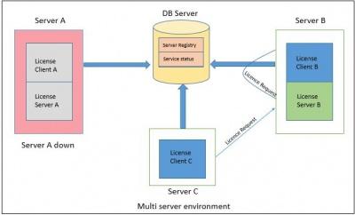 400px-3.1.1.0_License_Server_10004