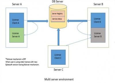 400px-3.1.1.0_License_Server_10005