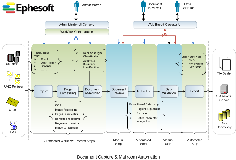 Workflow And Software Specification Diagram Ephesoft Wiki