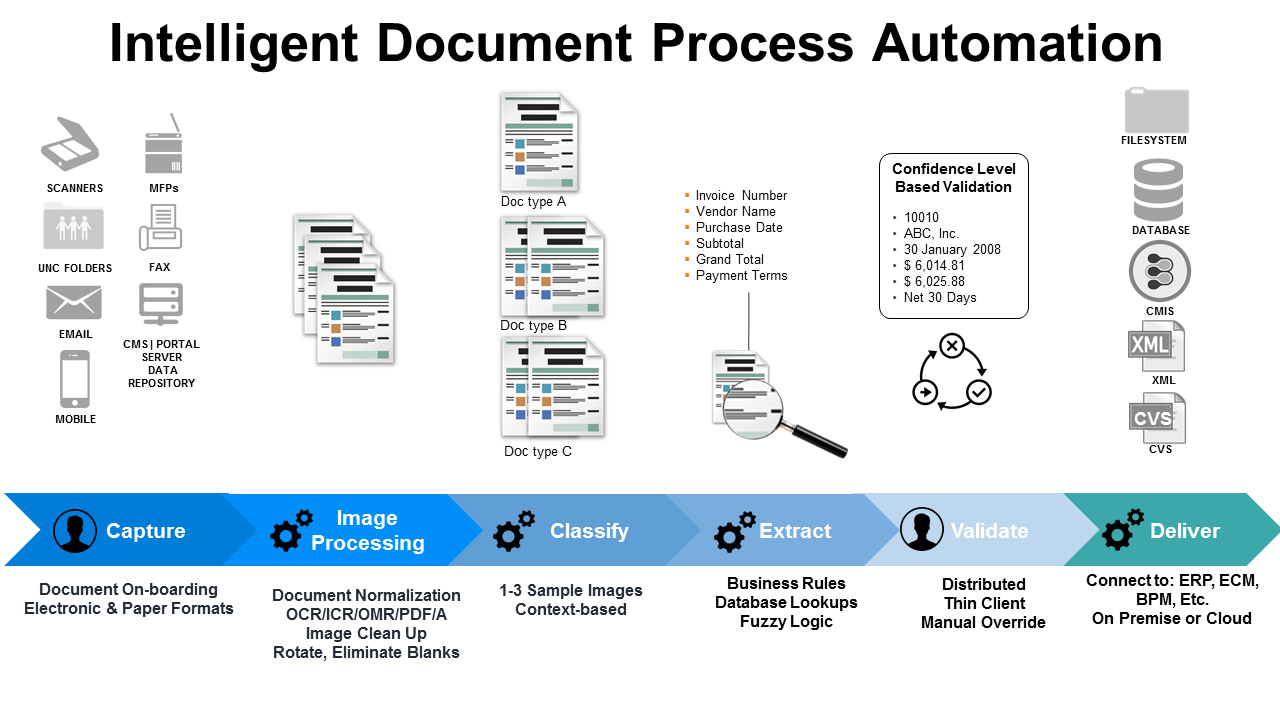 intelligent-document-process-automation