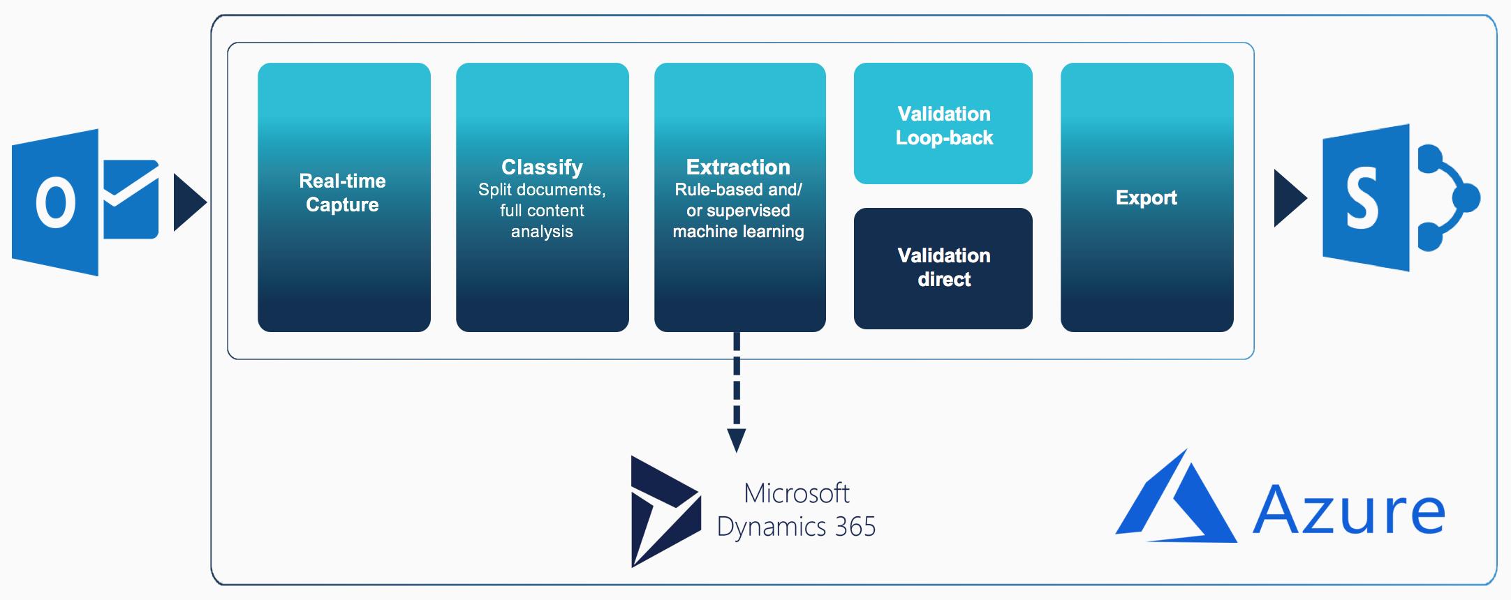 Enabling Smart Capture in a Microsoft World | Ephesoft