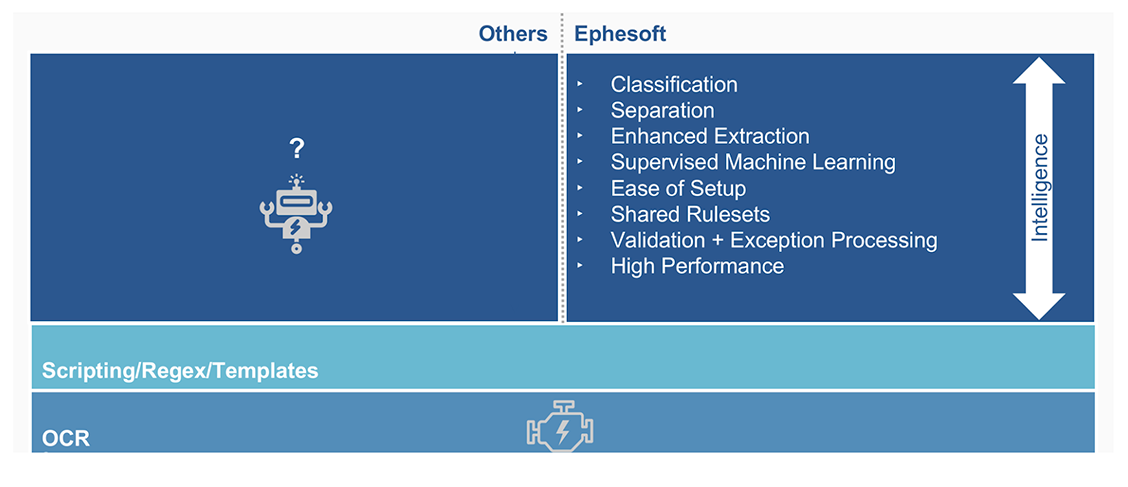 Ephesoft adds document intelligence to RPA