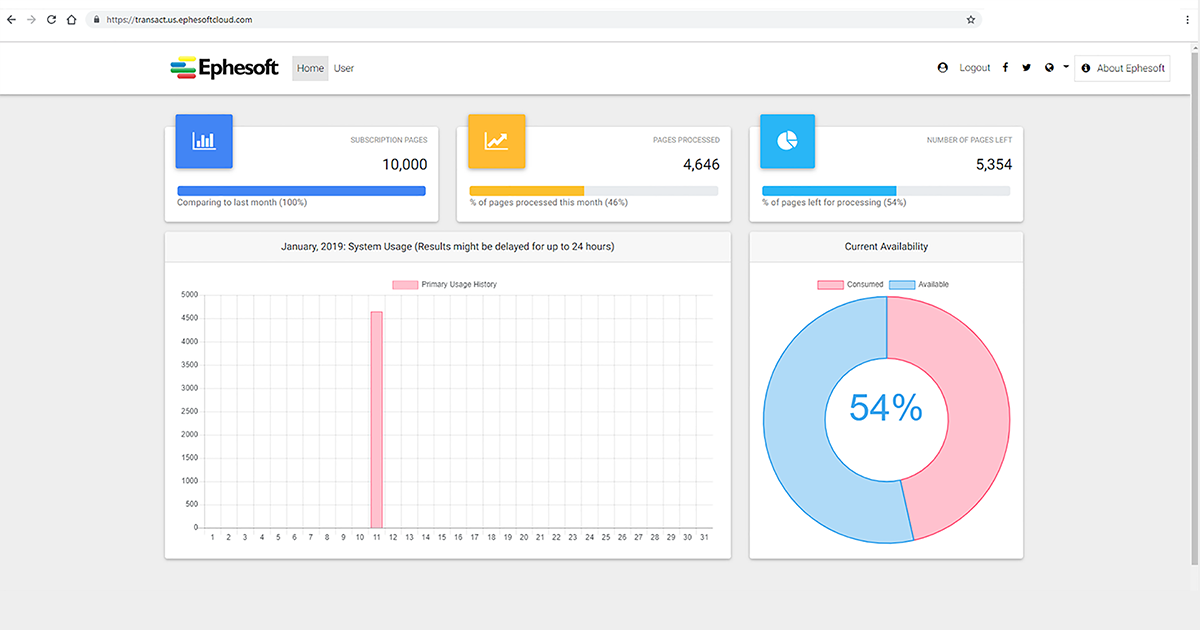 Ephesoft Cloud HyperExtender Dashboard
