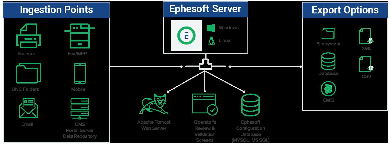 Ephesoft Transact Diagram
