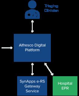 NHS internal sharing reporting solution